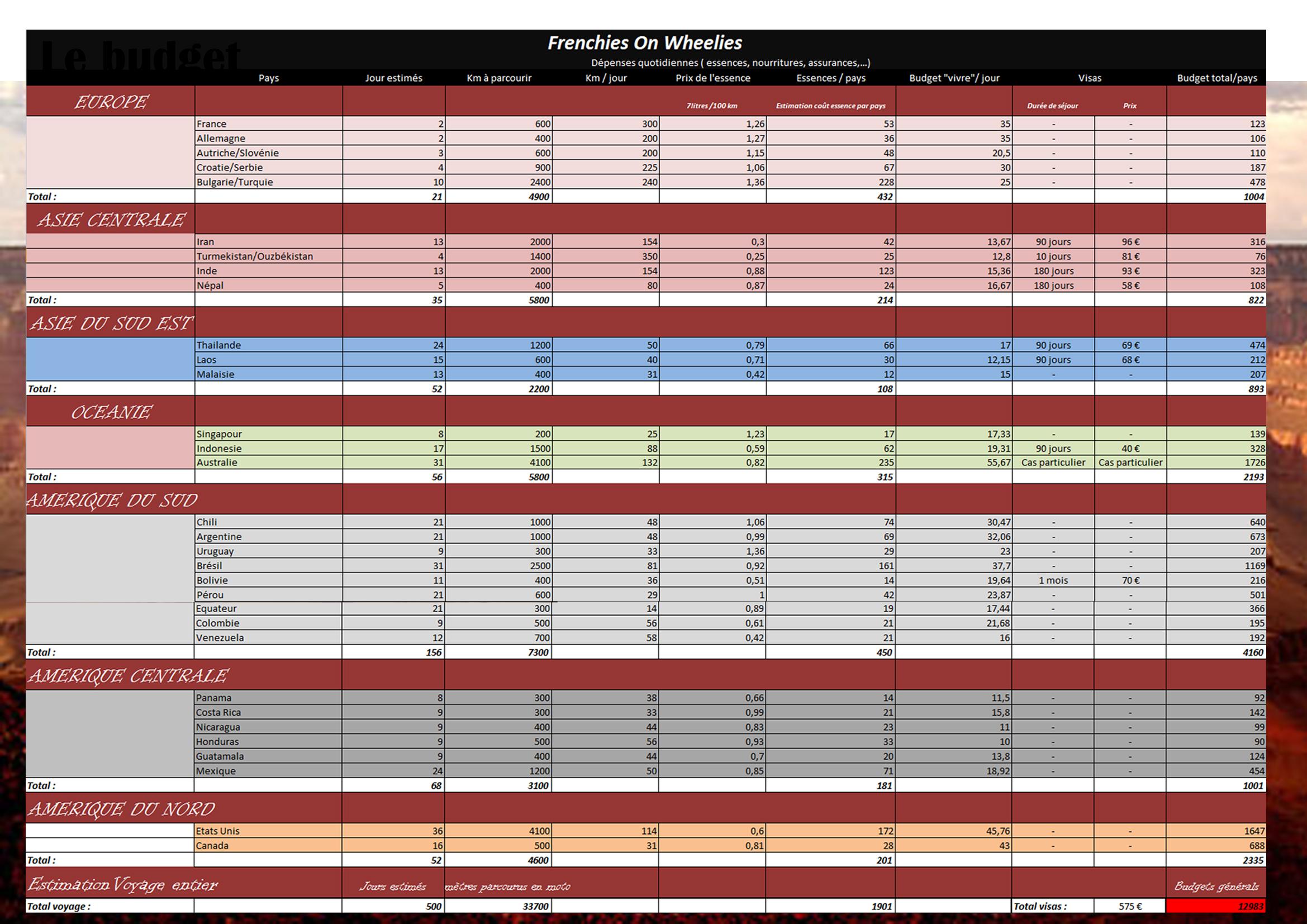 Budget Site